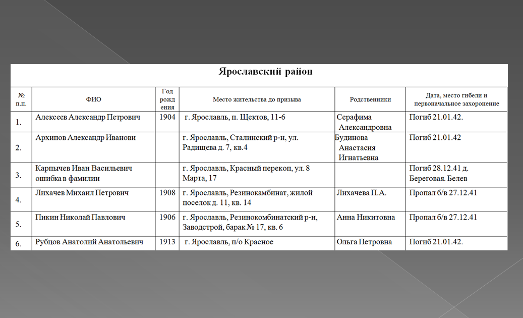 Опубликован полный список бойцов 328-й стрелковой дивизии 10-й армии, погибших в боях в Тульской